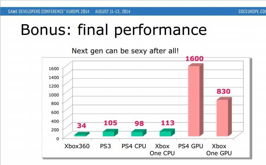 GPU-ps4-xbox-one
