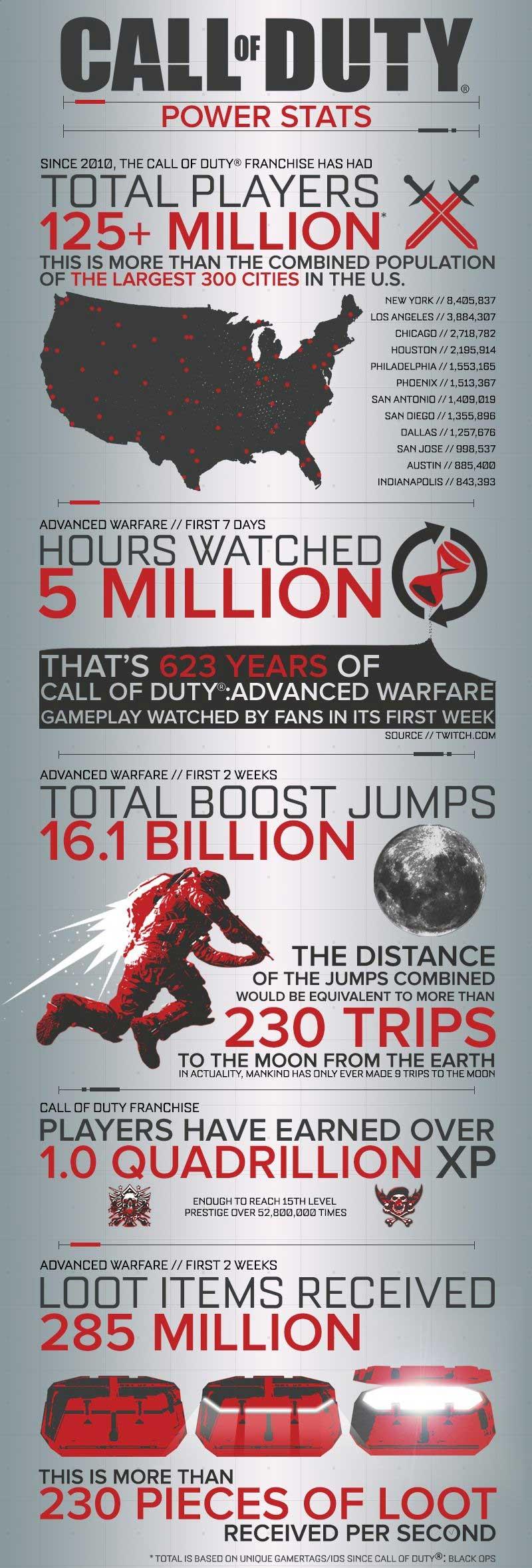 Call-of-Duty-statystyki
