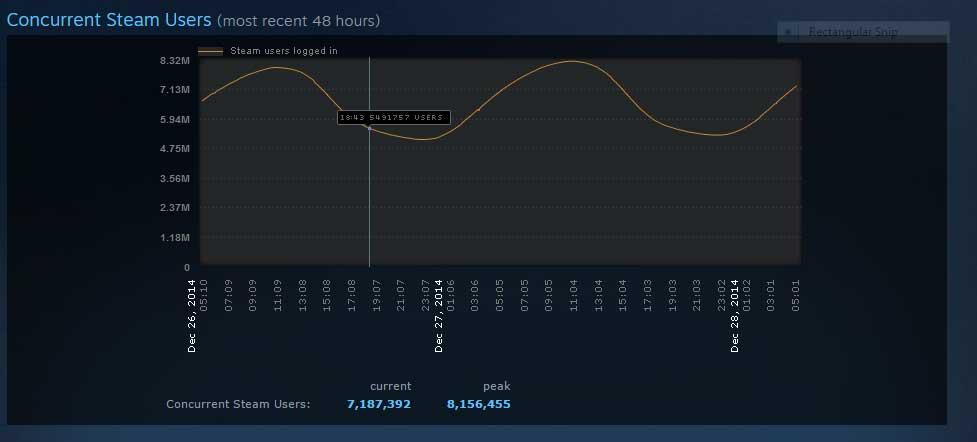 Steam-rekord