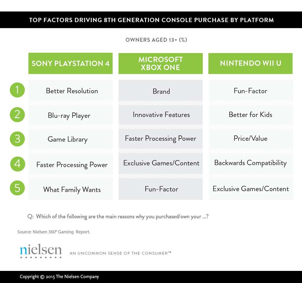 wybór-konsoli-badanie-Nielsen