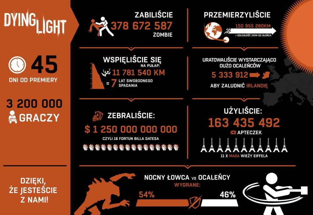 Dying Light - infografika
