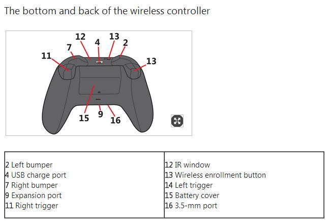 Xbox One - nowy model pada z wejściem słuchawkowym.