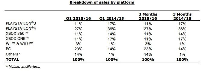 Ubisoft - sprzedaż gier (podział na platformy)