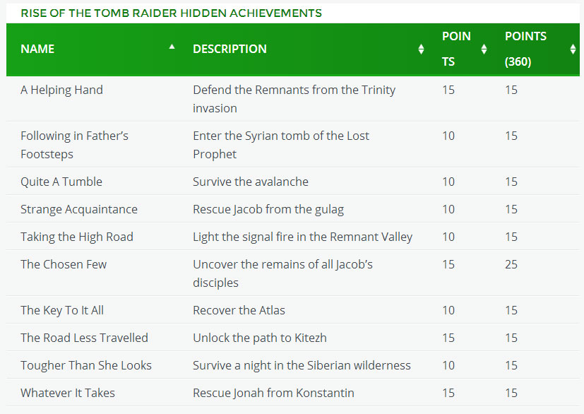 Riseof The Tomb Raider - achievementy