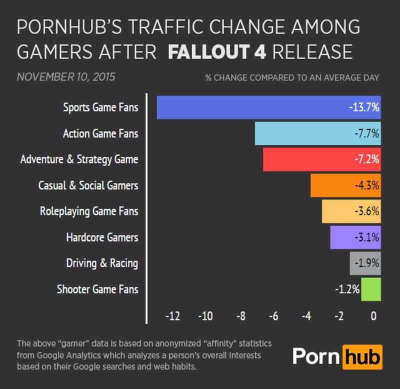 PornHub po premierze Fallout 4