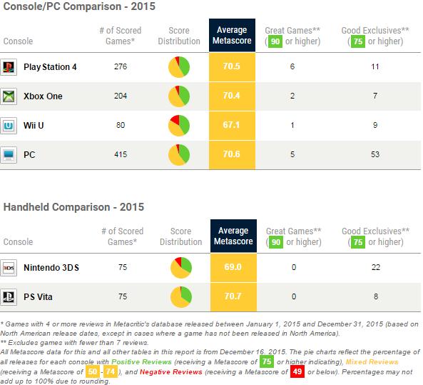 Metacritic – zestawienie konsol i PC