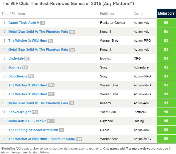 Metacritic – najlepiej oceniane gry w 2015 roku