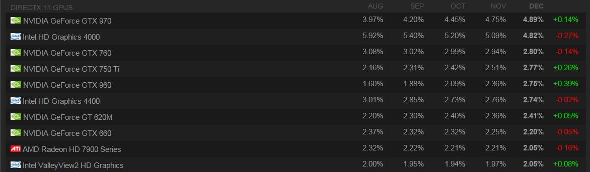 Steam Hardware Survey 2015
