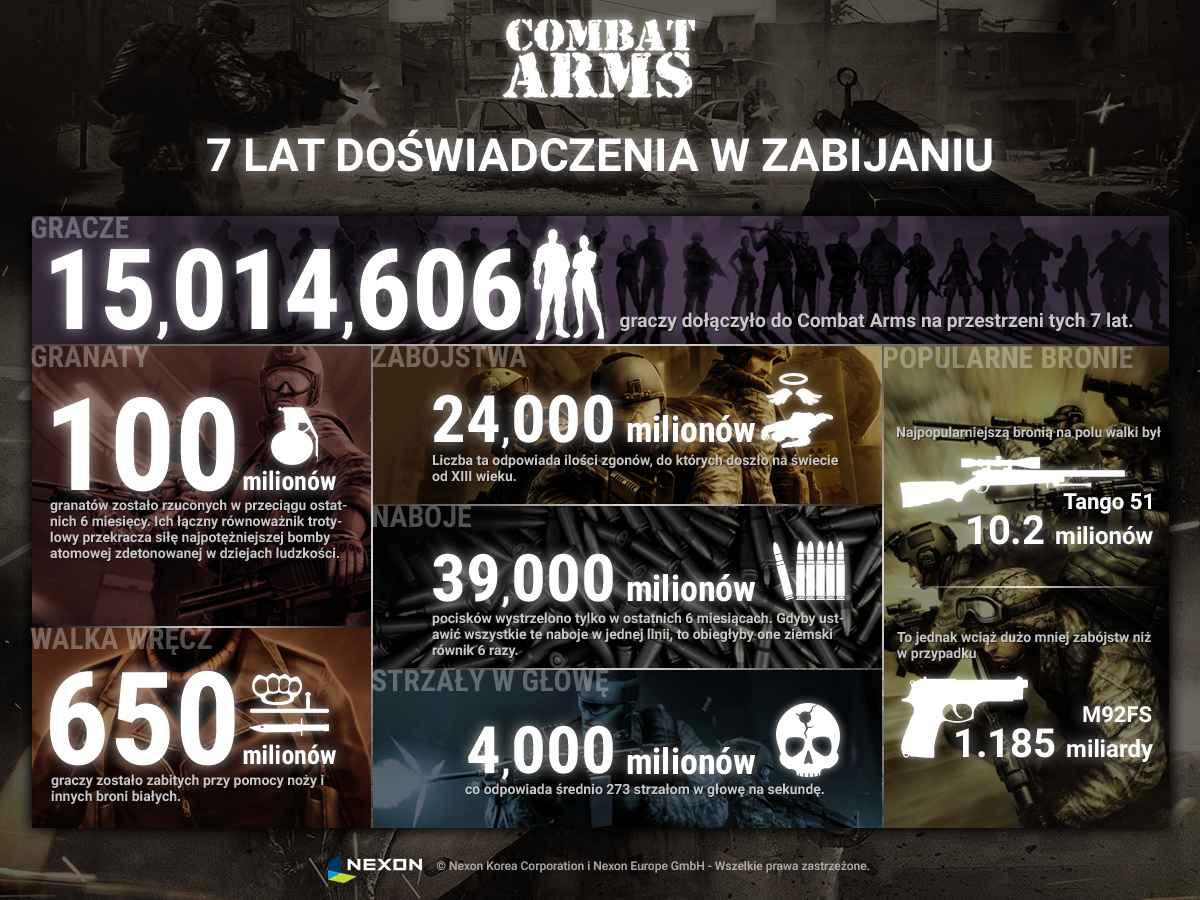 Combat Arms Infografika