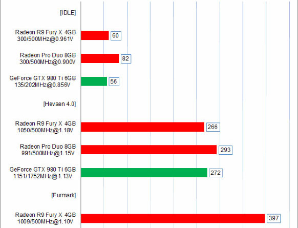 Radeon Pro Duo - test karty