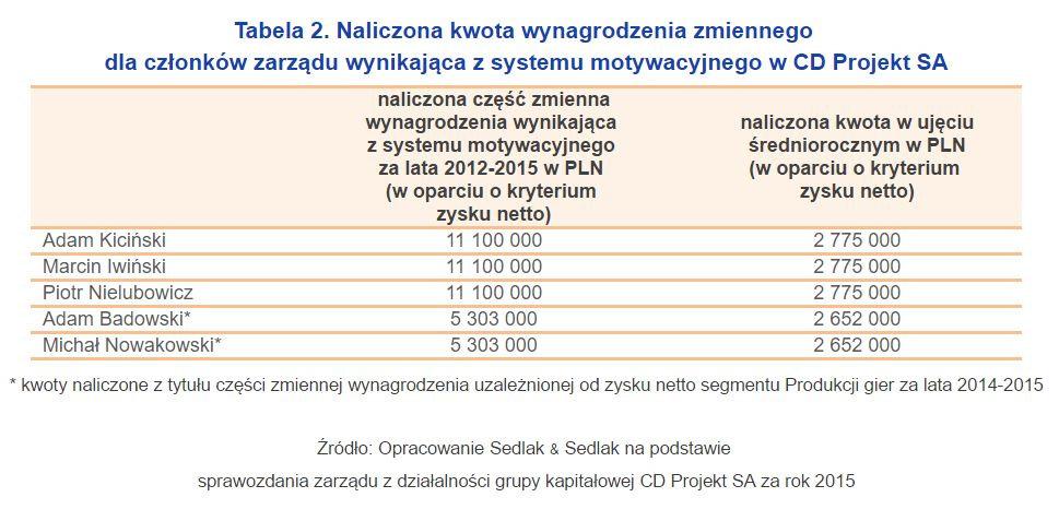Źródło: pulshr.pl