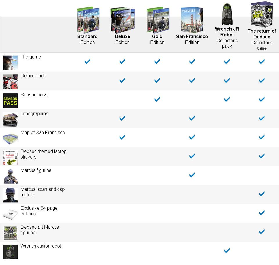 Watch Dogs 2 w sześciu edycjach.