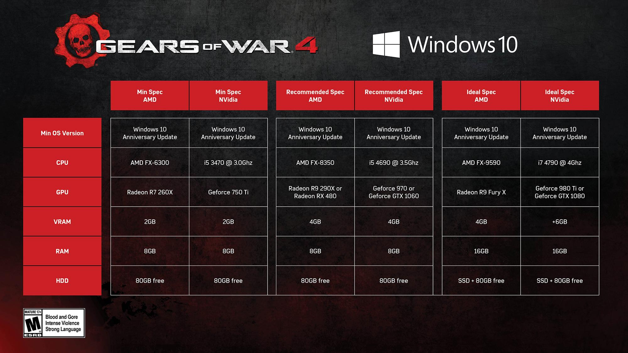 Gears of War 4 wymagania sprzętowe