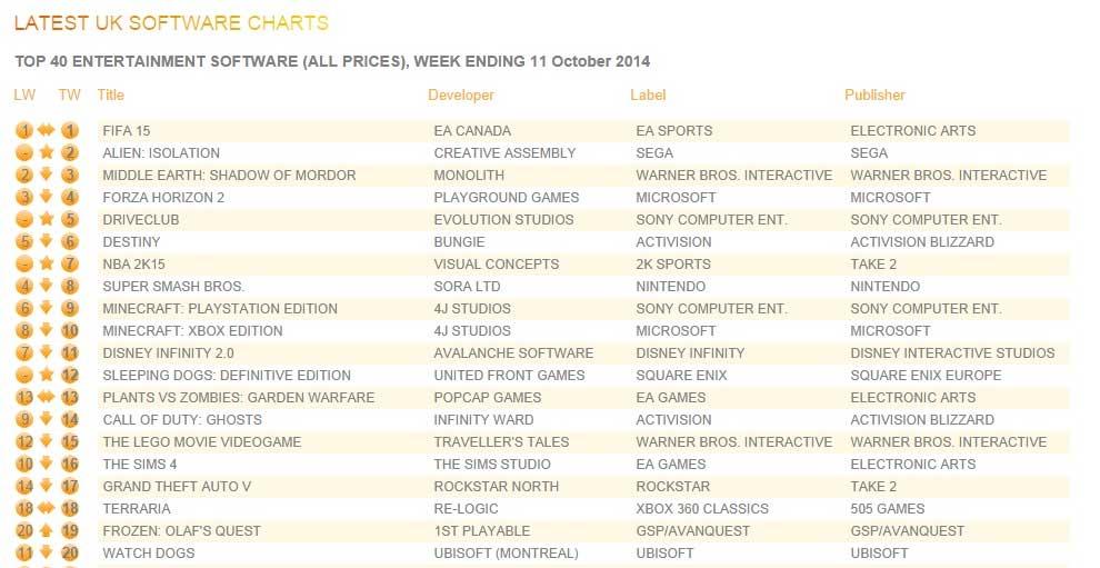 ranking-sprzedaży-gier