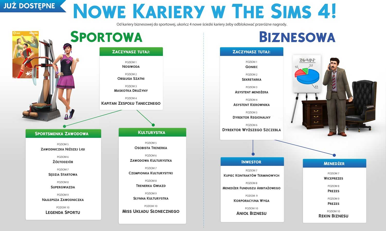 Sims-4-nowe-kariery