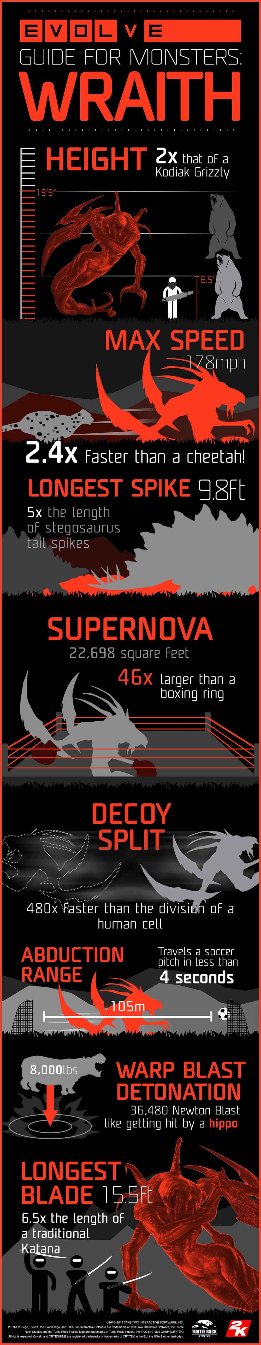 evolve-Wraith-infografika