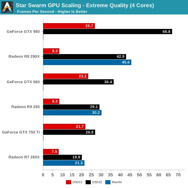 Porównanie wydajności - DirectX 12 vs DirectX 11 vs Mantle