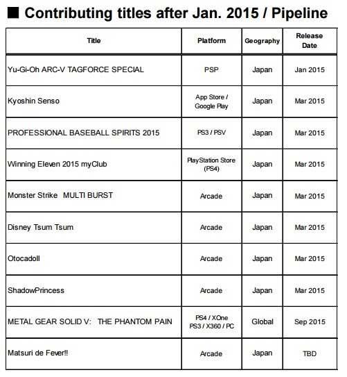 Tabela z raportu Konami. Gdzie PES 2016?