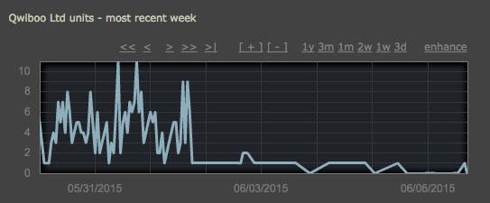 Zwroty gier na Steam dobiją małych producentów?
