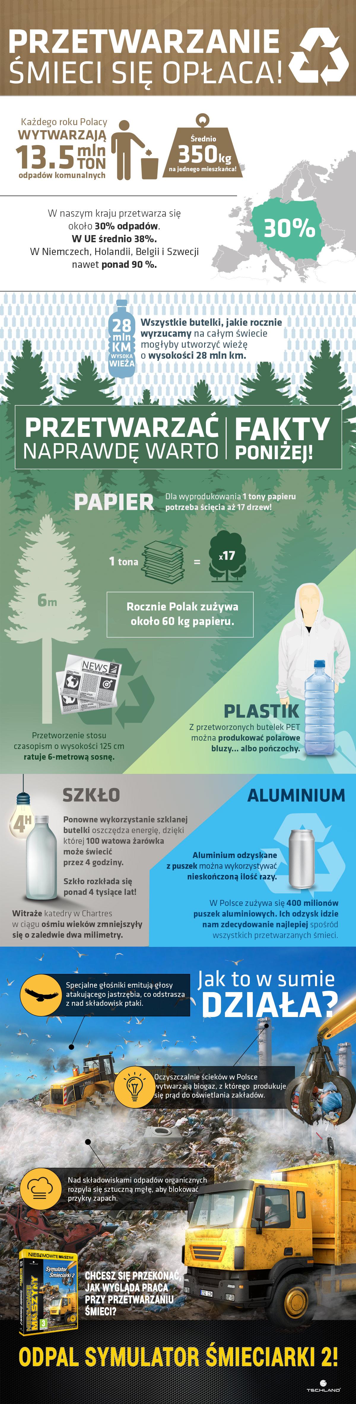 Symulator Śmieciarki - infografika