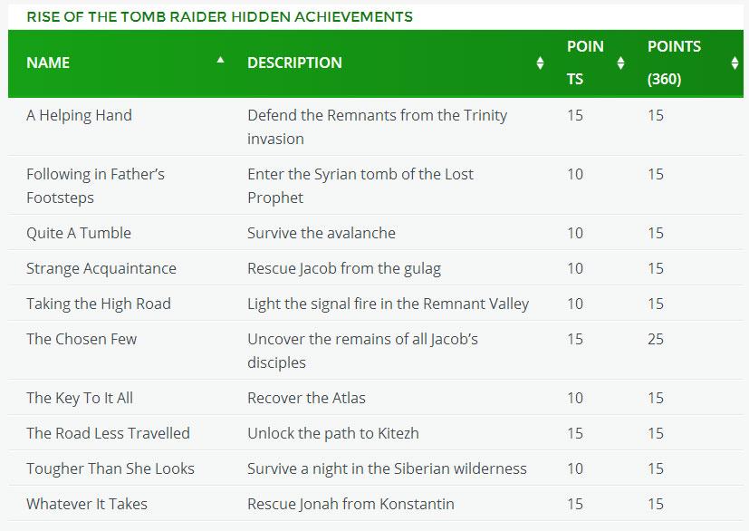 Riseof The Tomb Raider - achievementy