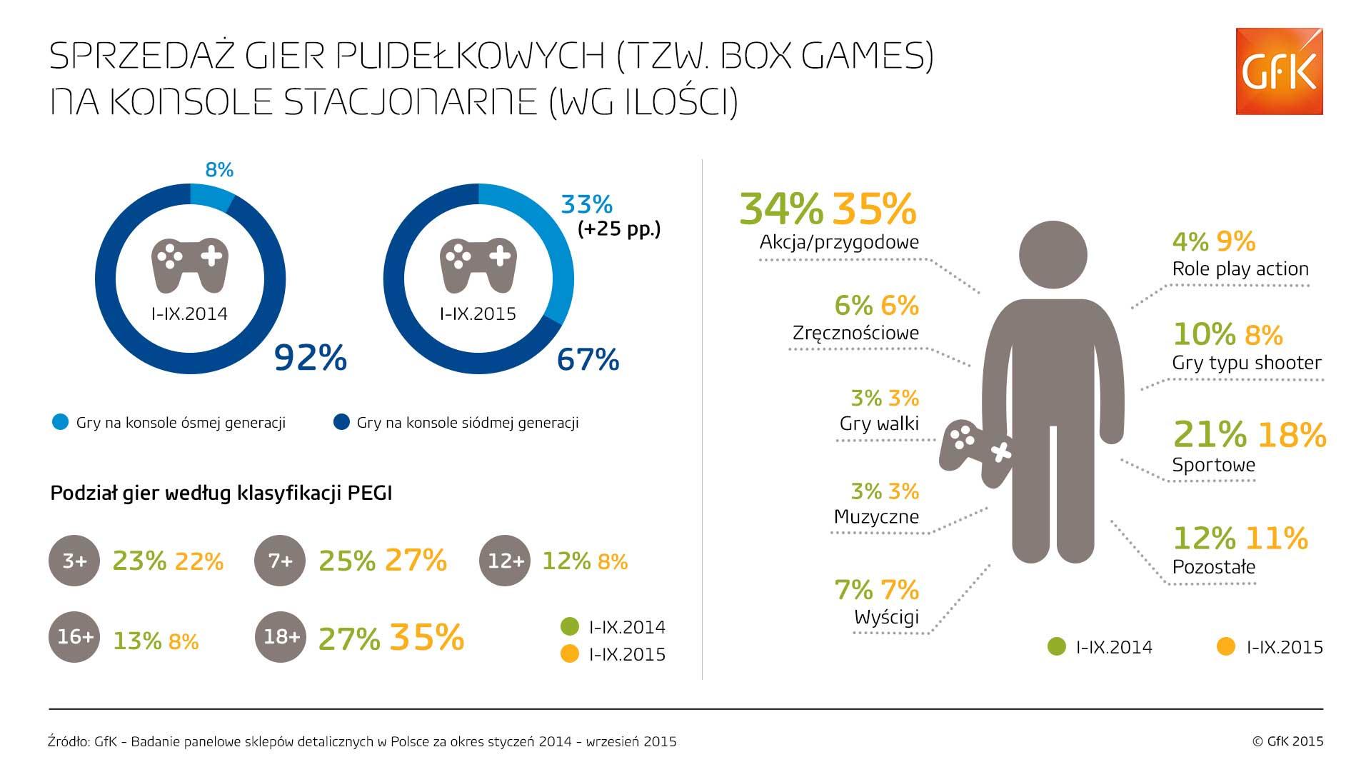 Rynek gamingowy w Polsce