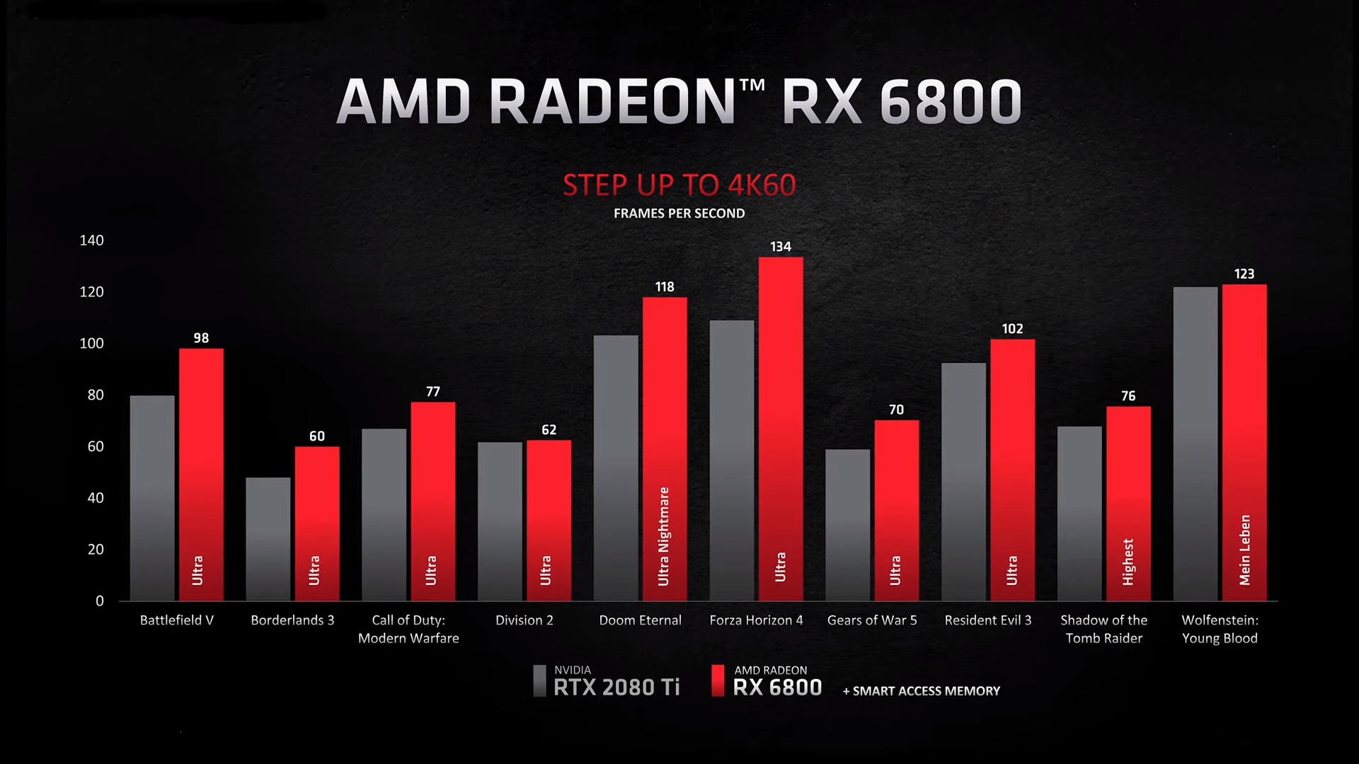 AMD Radeon RX 6800 test