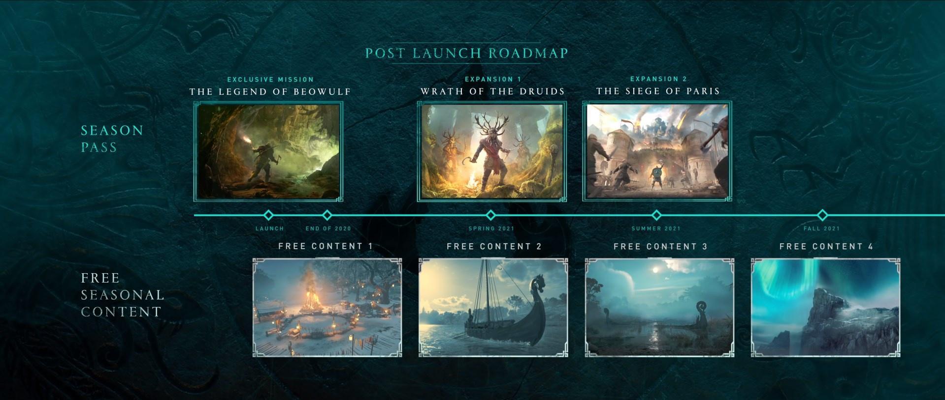 Assassin's Creed Valhalla rozwój gry