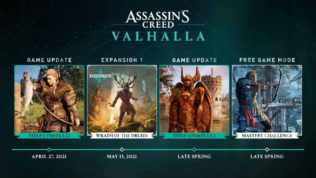 Assassin's Creed Valhalla - plany rozwoju