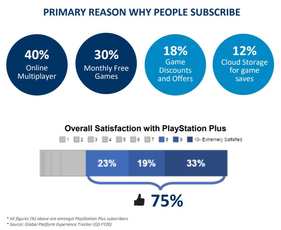 Powody dla których ludzie opłacają PS Plus
