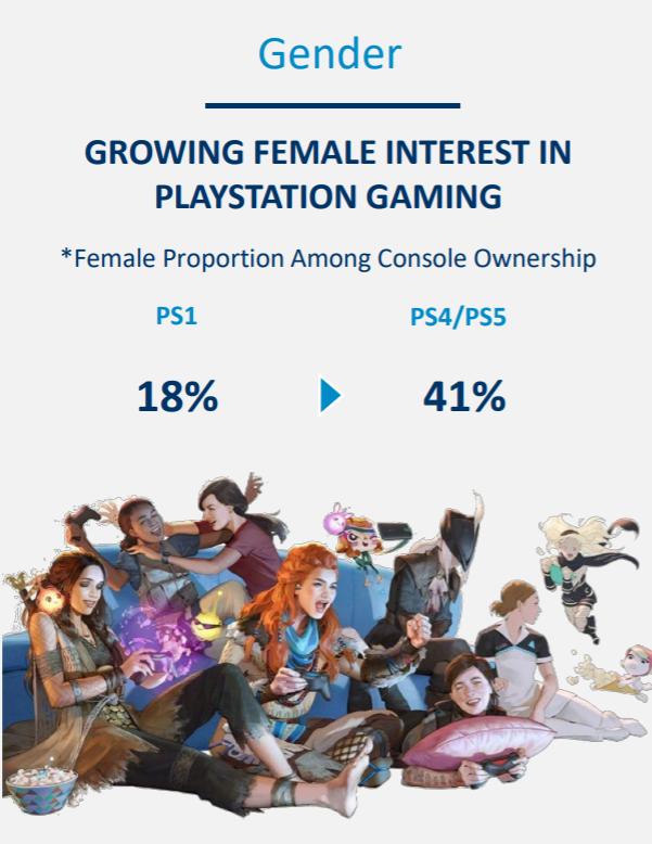 Grafika przedstawiająca wzrost ilości posiadaczek PlayStation wśród kobiet względem wszystkich płci