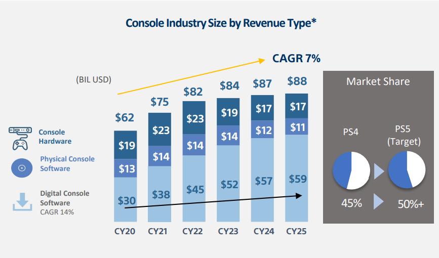 PS5 - statystki i docelowa sprzedaż konsoli