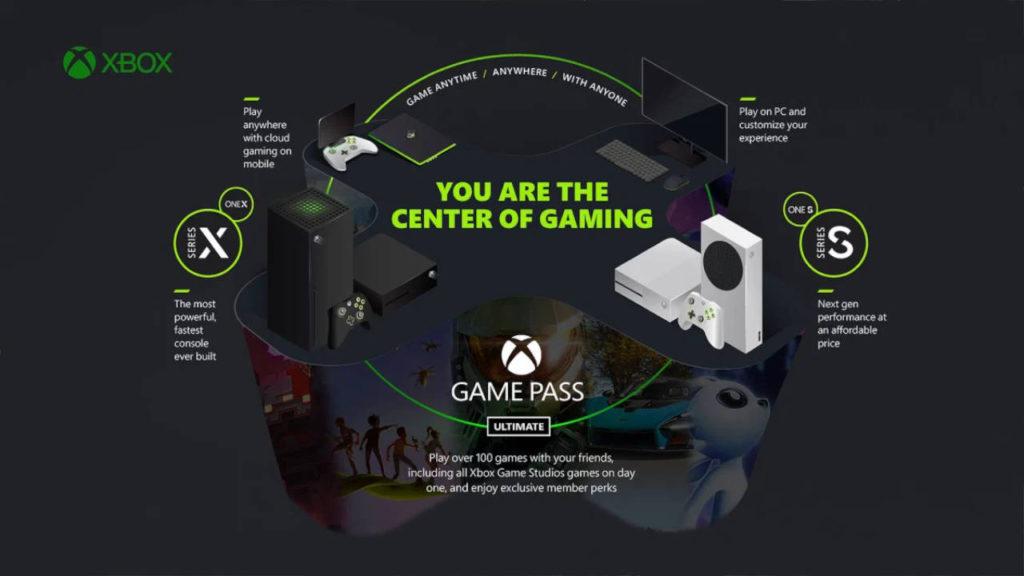 Xbox Game Pass - xCloud - grafika przedstawiająca rozwój usług