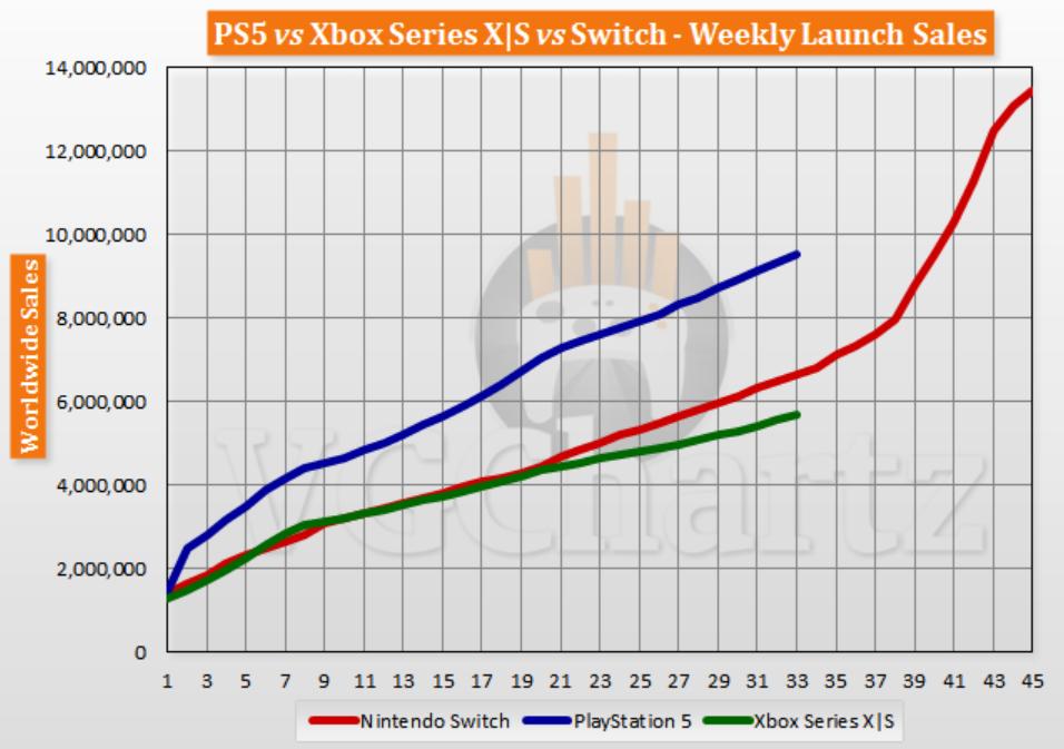 Sprzedaż konsol PS5, Xbox Series i Nintendo Switch- wykres