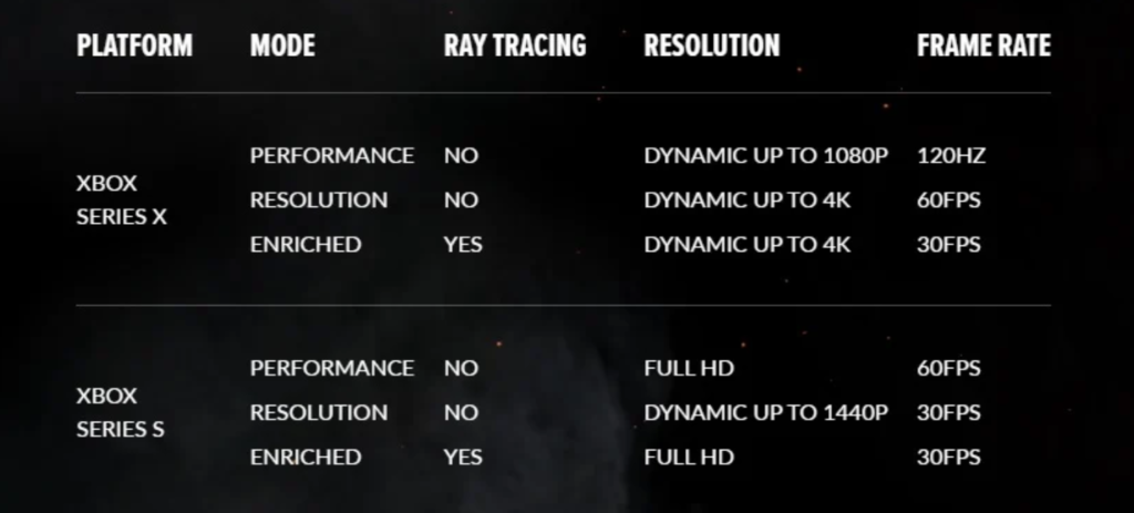 Hellblade: Senua's Sacrifice - tryby działania gry na Xbox Series