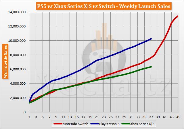 Sprzedaż konsol 37 tygodni po premierze - wykres