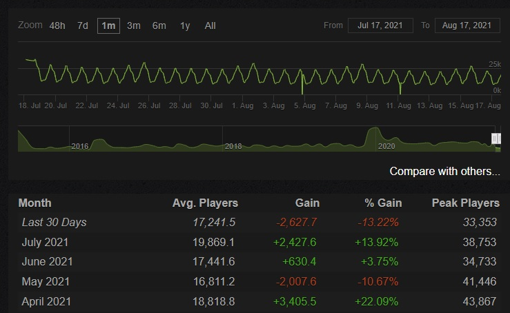 Liczba graczy na Steam grająca w Wiedźmin 3