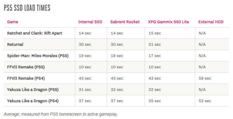 Tabela z pomiarami dysków SSD w przypadku gier na PS5