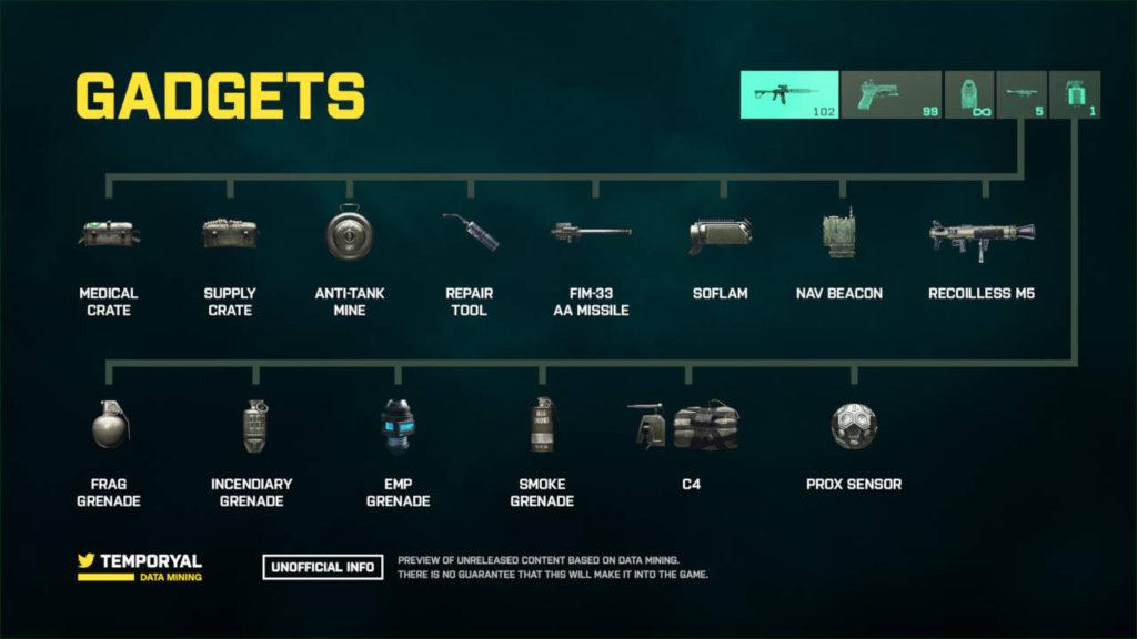 Battlefield 2042 - grafika autorstwa temporyal - możliwe gadżety w grze