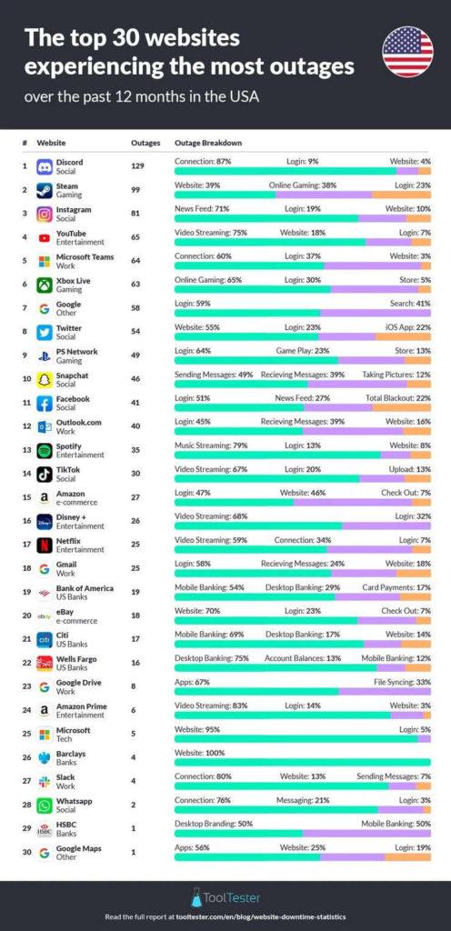 Discord, Steam, Instagram - aplikacje z największą liczbą awarii - infografika z TOP30