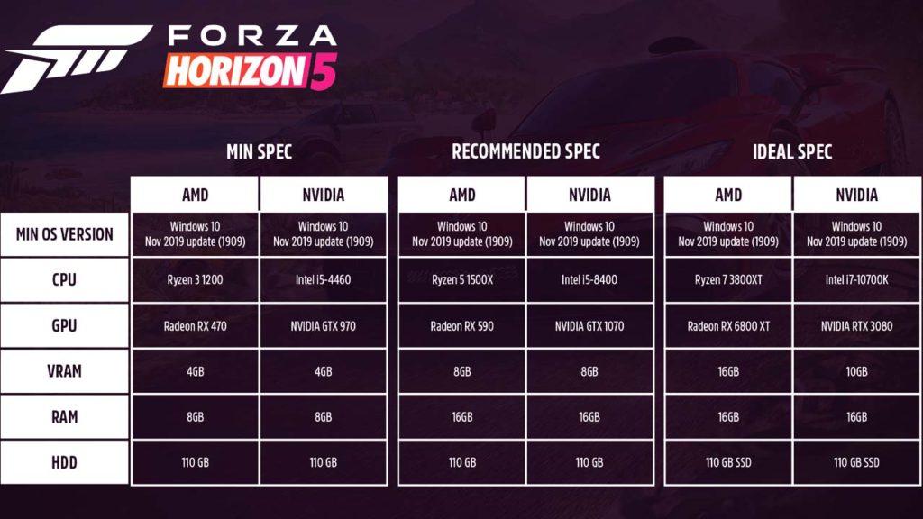 Forza Horizon 5 - wymagania sprzętowe