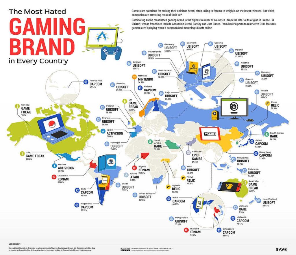 Najbardziej hejcona firma gamingowa w Polsce - Ubisoft - badania przeprowadzone przez RaveReviews